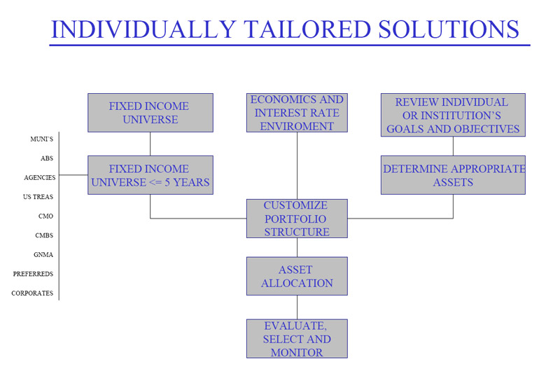 Individually Tailored Solutions
